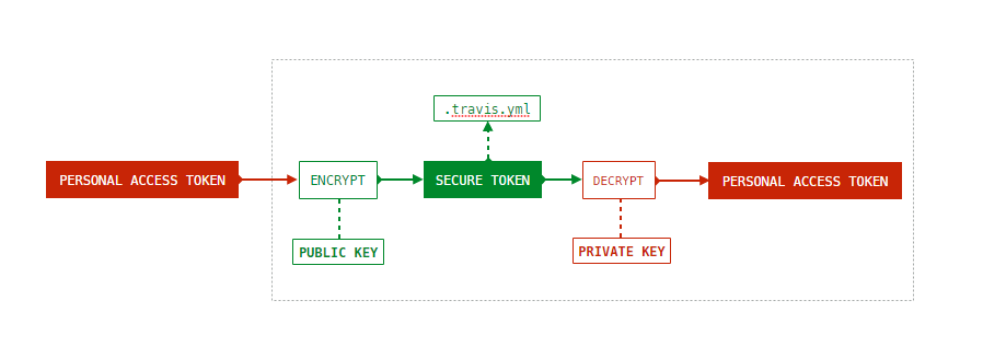 Travis CI - Encrypt Keys
